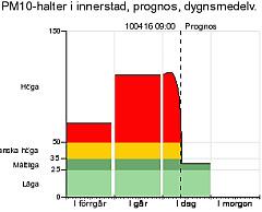 dygnprognos240